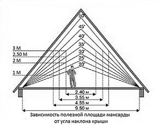 Зависимость полезной площади мансарды от уклона