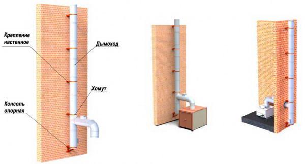 Внутренне и внешнее размещение дымохода
