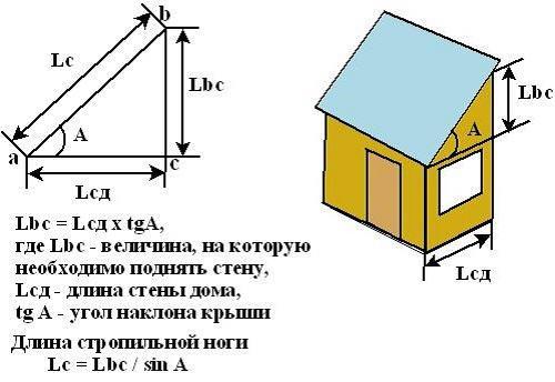 Расчет площади ската и длины стропильных ног