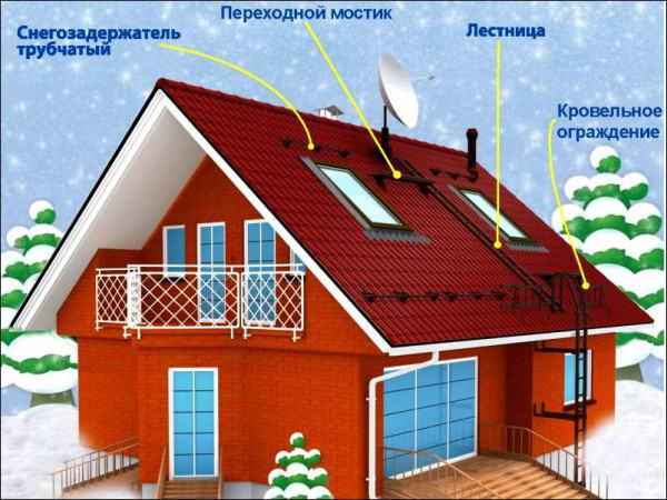 Места установки снегобарьеров на крыше