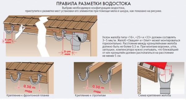 Правила размещения водостока