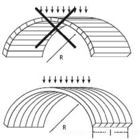 Правильное размещение ребер жесткости листа при монтаже арочной конструкции