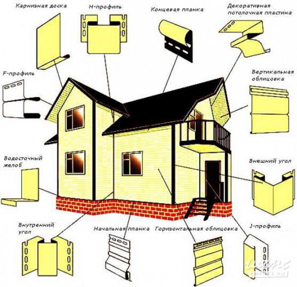 Комплектующие для обшивки фронтонных стен и фасадов профнастилом