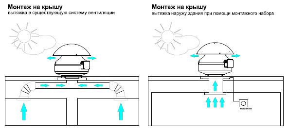 Монтаж приборов центробежного типа