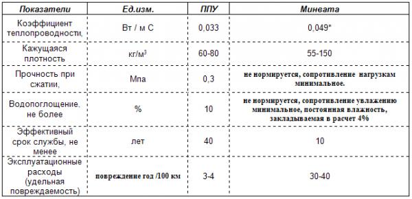 Сравнение характеристик пенополиуретана и минеральной ваты