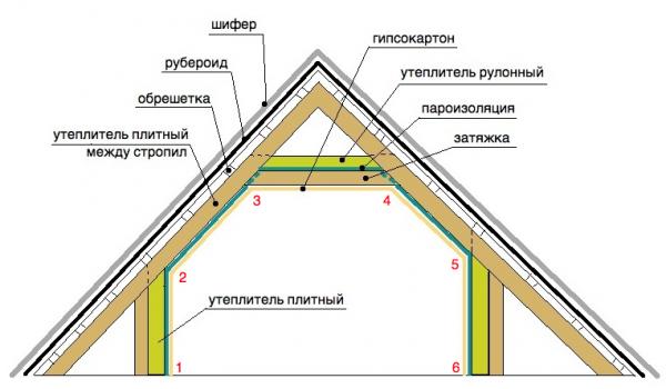 Теплоизоляция мансарды изнутри