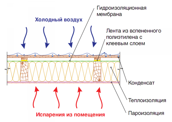 Схема образования конденсата