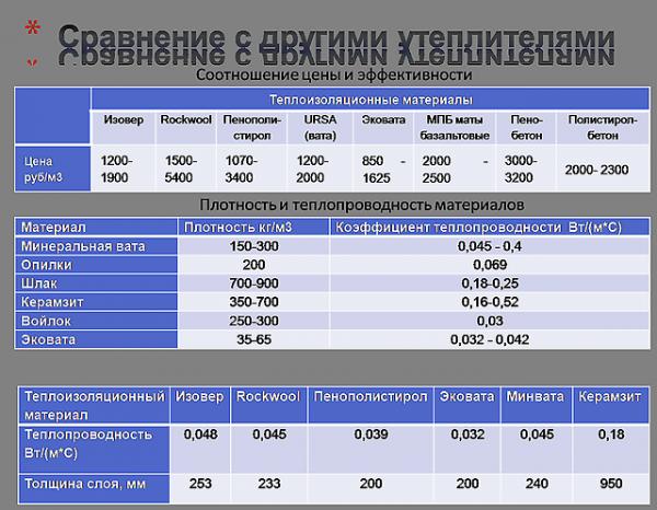 Сравнение свойств эковаты с минеральными утеплителями