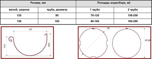 Площадь водосбора труб и желобов разных диаметров
