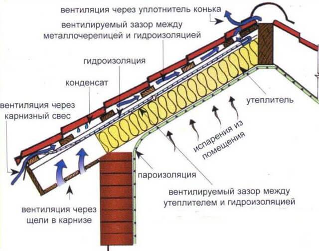 вентиляция вальмовой крыши из мягкой кровли