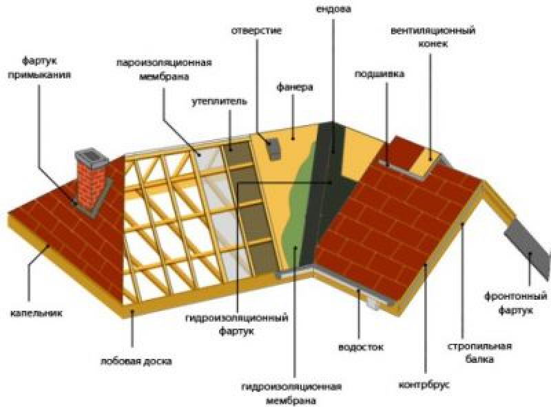Утепление вальмовой крыши