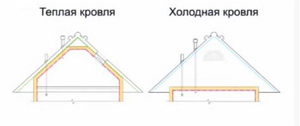 Схемы термоизоляции холодной и теплой крыши