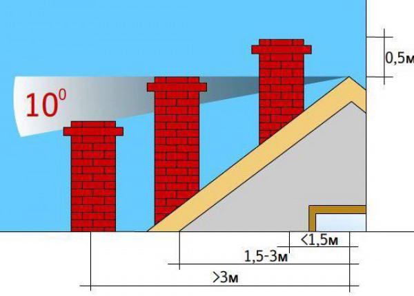 Схема норм размещения дымохода на крыше