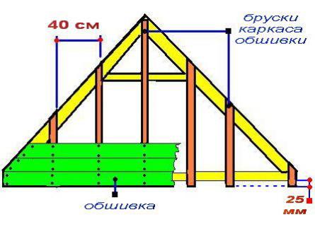 Схема обшивка фронтона с помощью обустройства каркаса