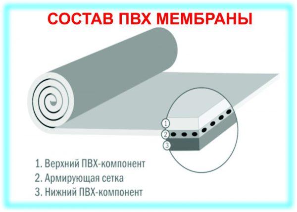 Состав ПВХ мембран