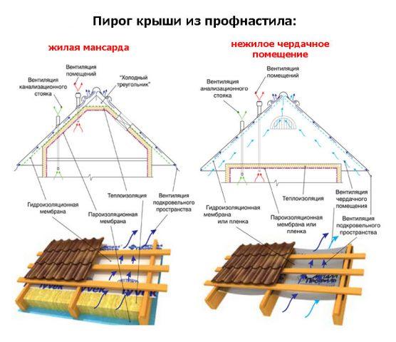 Отличия кровельного пирога холодной и теплой крыши из металлочерепицы