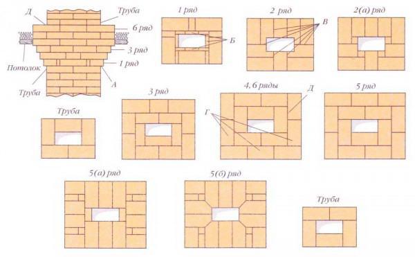 Схема кладки дымоходной трубы камина