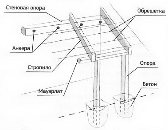 Схема монтажа односкатного навеса