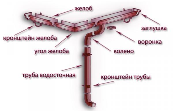 Размещение элементов водостока на крыше