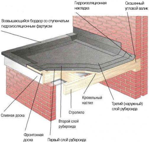 Кровельный пирог под рулонные материалы