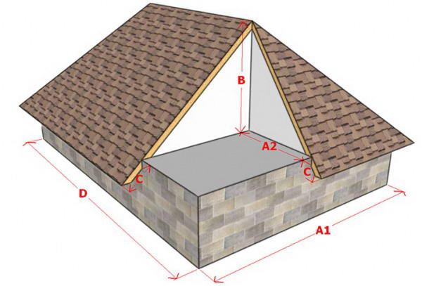 Вычисляемые параметры вальмовой крыши