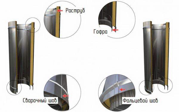 Конструкция двухконтурной трубы