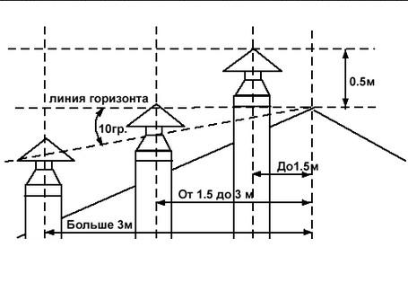 Правила вывода вентиляционной трубы