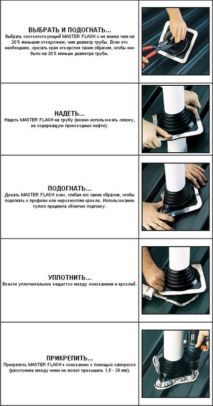 Инструкция по установке уплотнителя