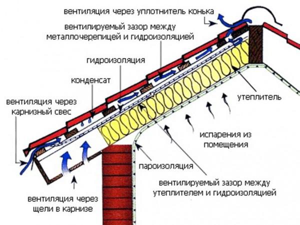 Система кровельных вентиляционных элементов
