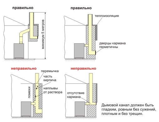 Примеры правильных и неправильных способов подключения дымоходной трубы