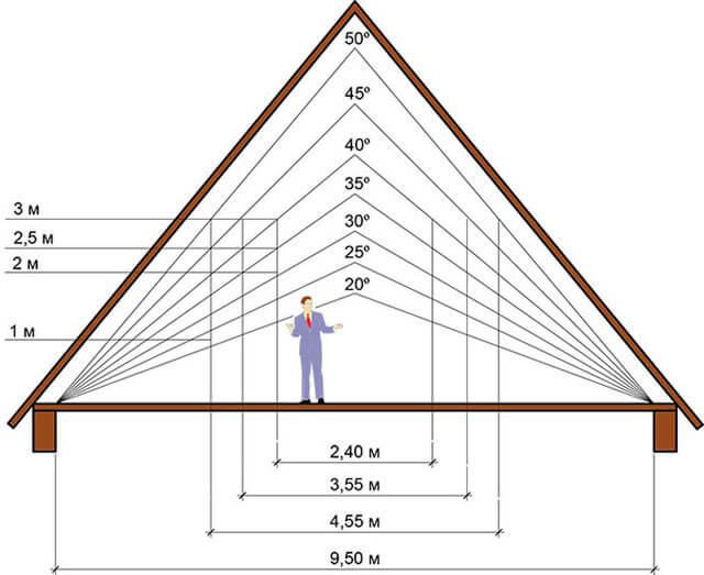 крыша с маленьким уклоном
