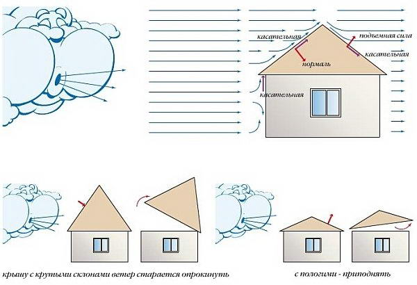 Создание проекта вальмовой крыши
