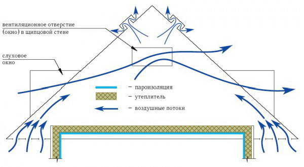 Схема естественной вентиляции дома