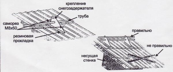 Правила размещения первого ряда снегобарьеров