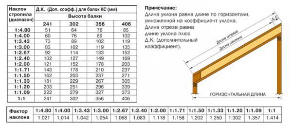 Вычисление длины диагональных ног