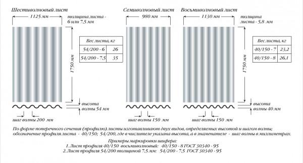 Размеры и вес шиферных листов разных видов