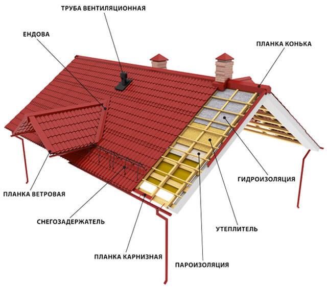 как делается двухскатная крыша