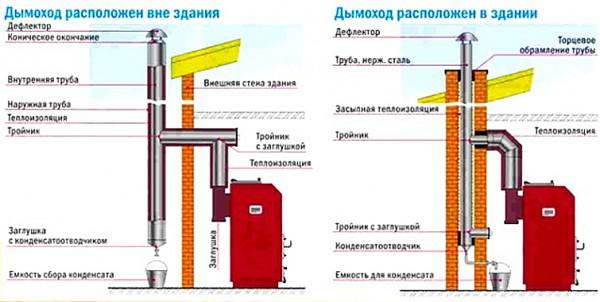 Варианты размещения дымоходной трубы из стали