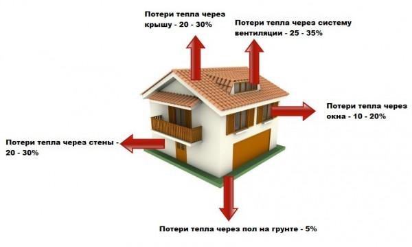 Распределение теплопотерь в процентном соотношении