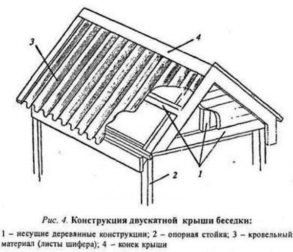 Устройство двухскатной крыши для беседки