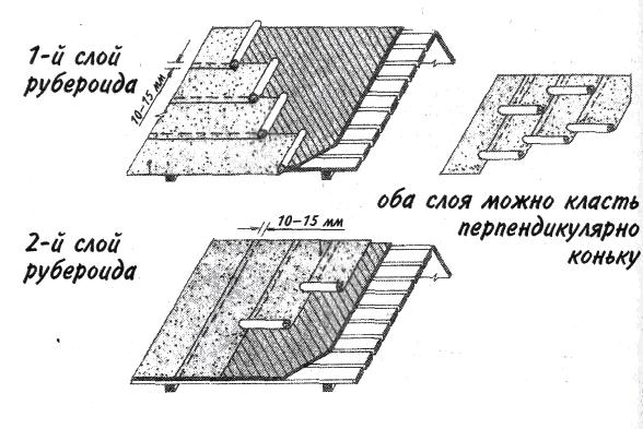 Схема укладки рулонных битумных материалов
