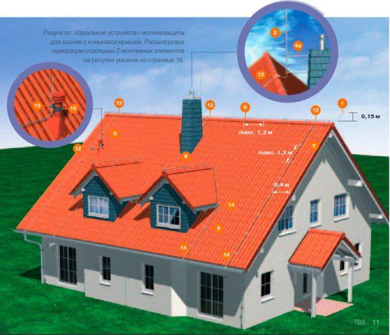 Система молниезащиты дома