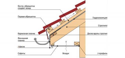 Схема горизонтального способа обшивки