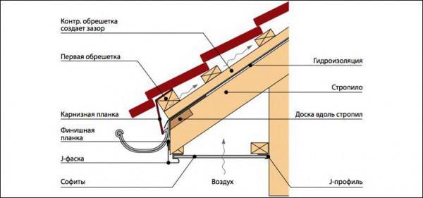 Схема горизонтального метода подшивки