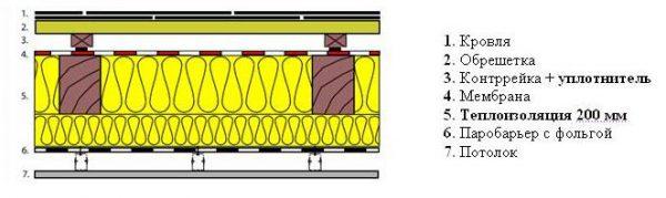 Схема монтажа шумоизолирующего материала