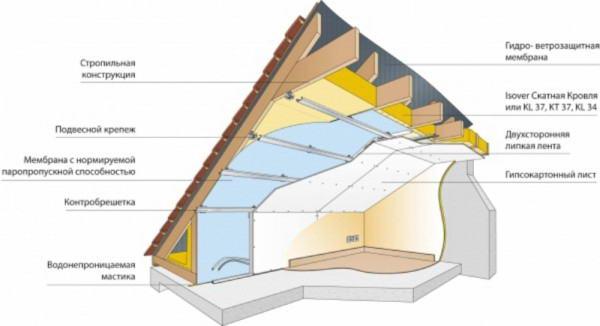 Методика внутренней теплоизоляции крыши
