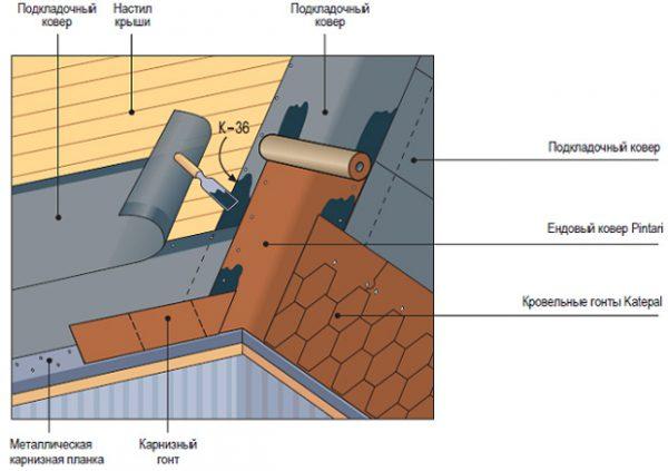 Оборудование конька и узлов примыкания