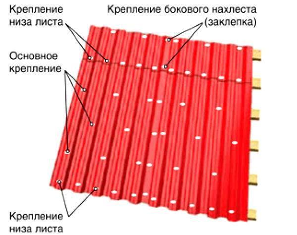 Схема расположения крепежных элементов