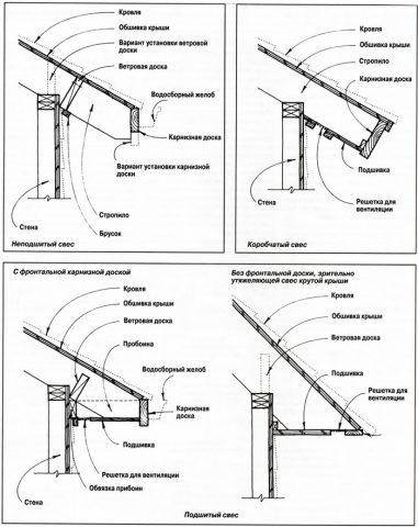 Методы зашивки карниза