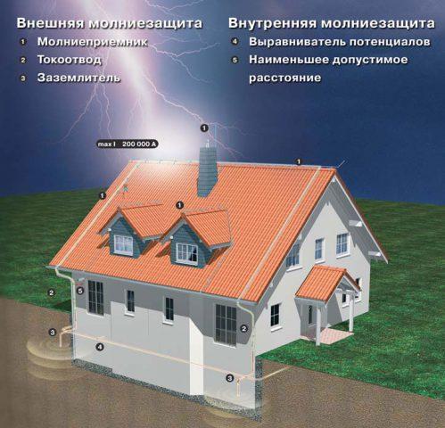 Схема молниезащиты крыши из металлочерепицы